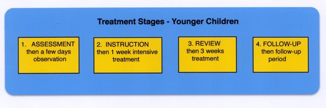 treatment-stages-atopic-eczema-younger-children